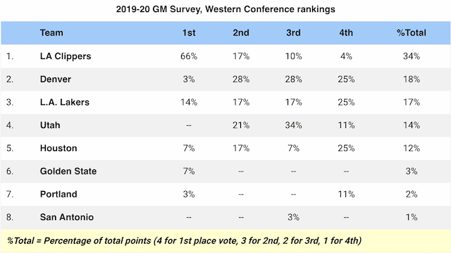 2019-20 Nba Gm Survey: Lakers Ranked No. 3 In Western Conference Behind Clippers, Nuggets